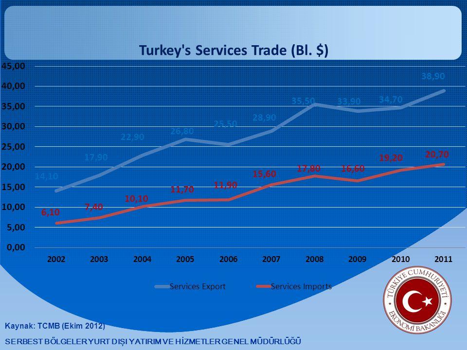Kaynak: TCMB (Ekim 2012)