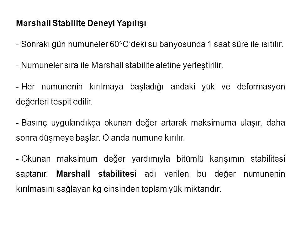 Marshall Stabilite Deneyi Yapılışı