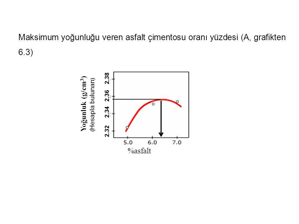 Maksimum yoğunluğu veren asfalt çimentosu oranı yüzdesi (A, grafikten 6.3)