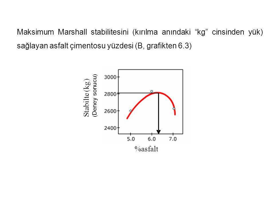 Maksimum Marshall stabilitesini (kırılma anındaki kg cinsinden yük) sağlayan asfalt çimentosu yüzdesi (B, grafikten 6.3)