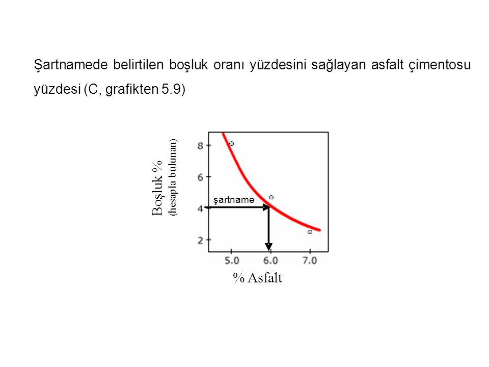 Şartnamede belirtilen boşluk oranı yüzdesini sağlayan asfalt çimentosu yüzdesi (C, grafikten 5.9)