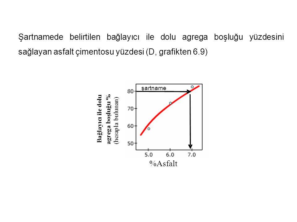 Şartnamede belirtilen bağlayıcı ile dolu agrega boşluğu yüzdesini sağlayan asfalt çimentosu yüzdesi (D, grafikten 6.9)