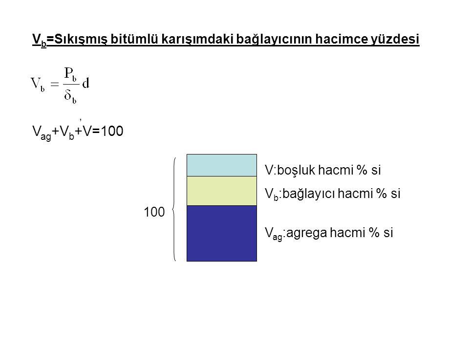 Vb=Sıkışmış bitümlü karışımdaki bağlayıcının hacimce yüzdesi