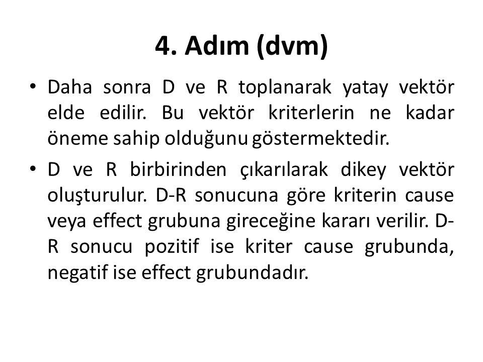 4. Adım (dvm) Daha sonra D ve R toplanarak yatay vektör elde edilir. Bu vektör kriterlerin ne kadar öneme sahip olduğunu göstermektedir.