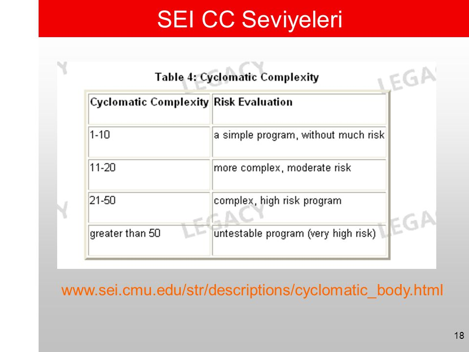 SEI CC Seviyeleri www.sei.cmu.edu/str/descriptions/cyclomatic_body.html 18