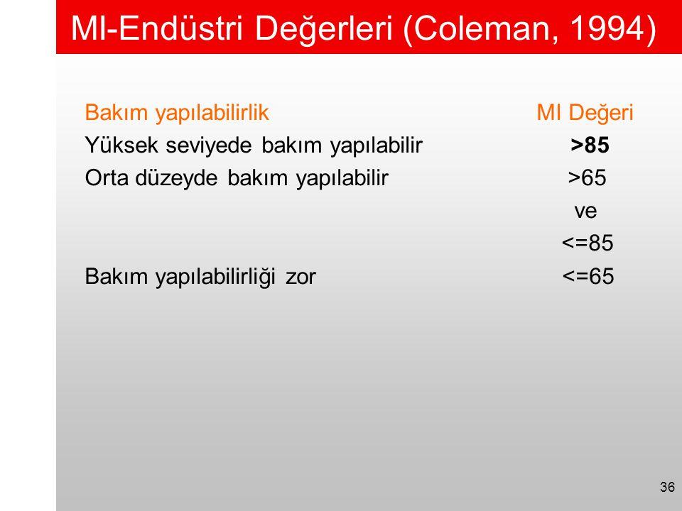 MI-Endüstri Değerleri (Coleman, 1994)