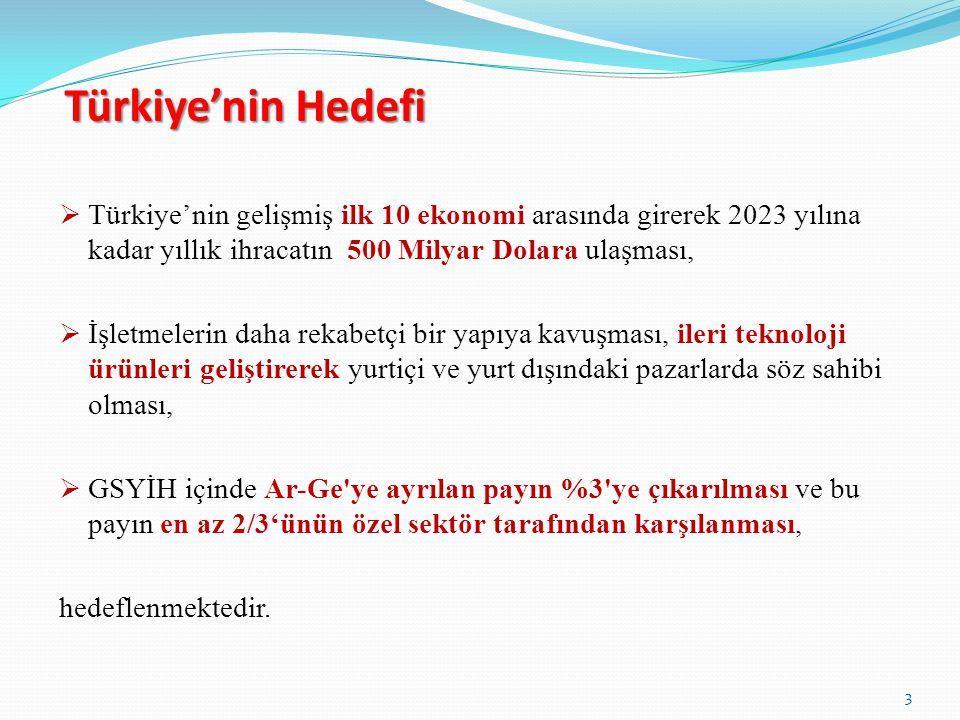 Türkiye'nin Hedefi Türkiye'nin gelişmiş ilk 10 ekonomi arasında girerek 2023 yılına kadar yıllık ihracatın 500 Milyar Dolara ulaşması,