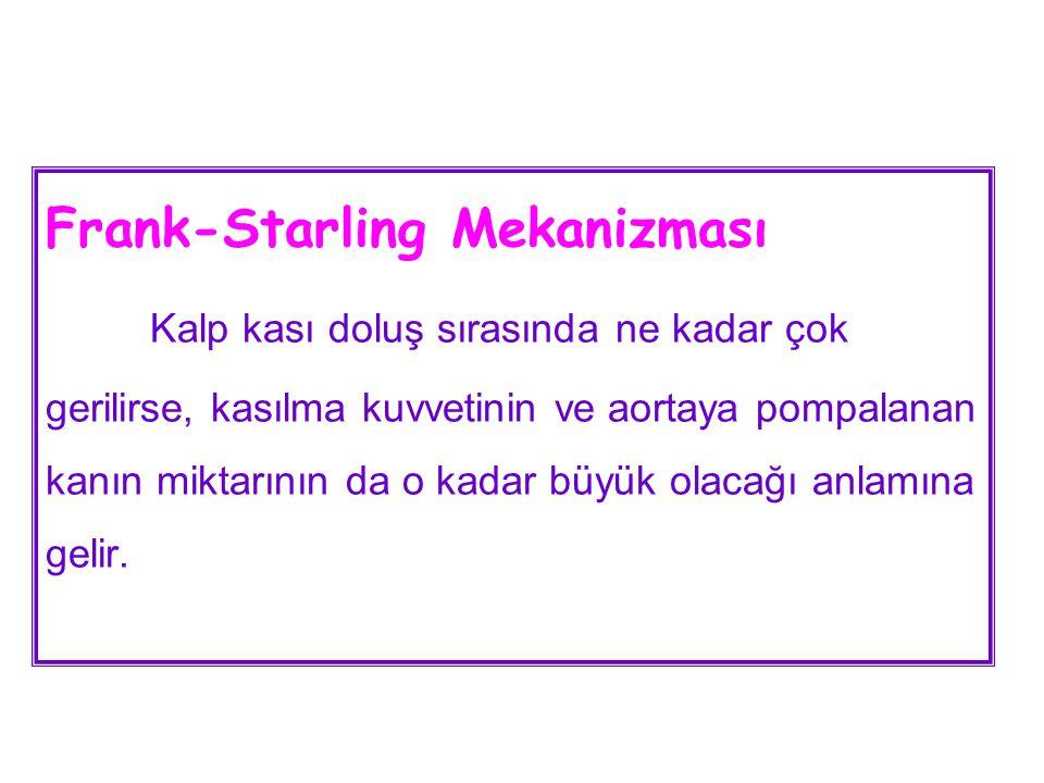 Frank-Starling Mekanizması