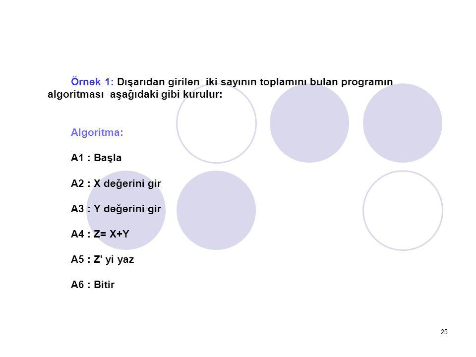 Örnek 1: Dışarıdan girilen iki sayının toplamını bulan programın algoritması aşağıdaki gibi kurulur: