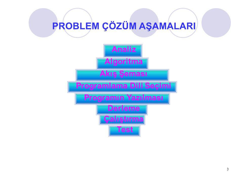 PROBLEM ÇÖZÜM AŞAMALARI Programlama Dili Seçimi
