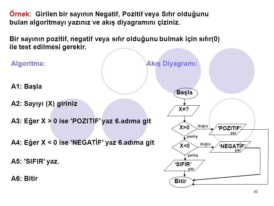 Örnek: Girilen bir sayının Negatif, Pozitif veya Sıfır olduğunu bulan algoritmayı yazınız ve akış diyagramını çiziniz.