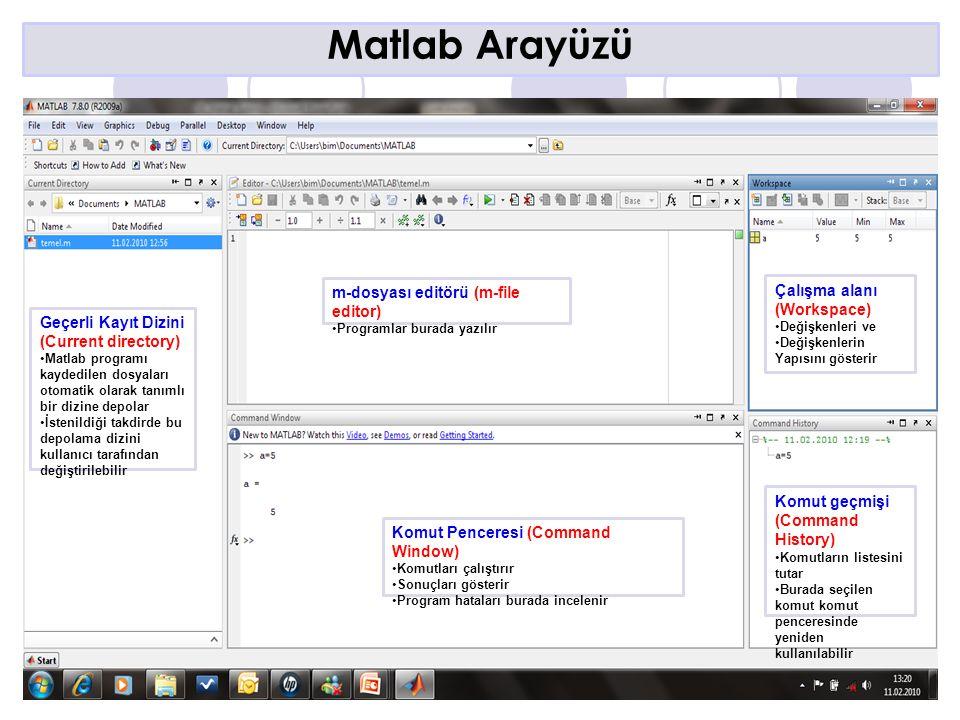 Matlab Arayüzü m-dosyası editörü (m-file editor) Çalışma alanı