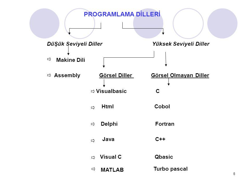 PROGRAMLAMA DİLLERİ DüŞük Seviyeli Diller Yüksek Seviyeli Diller