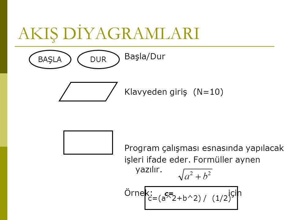 AKIŞ DİYAGRAMLARI Başla/Dur Klavyeden giriş (N=10)