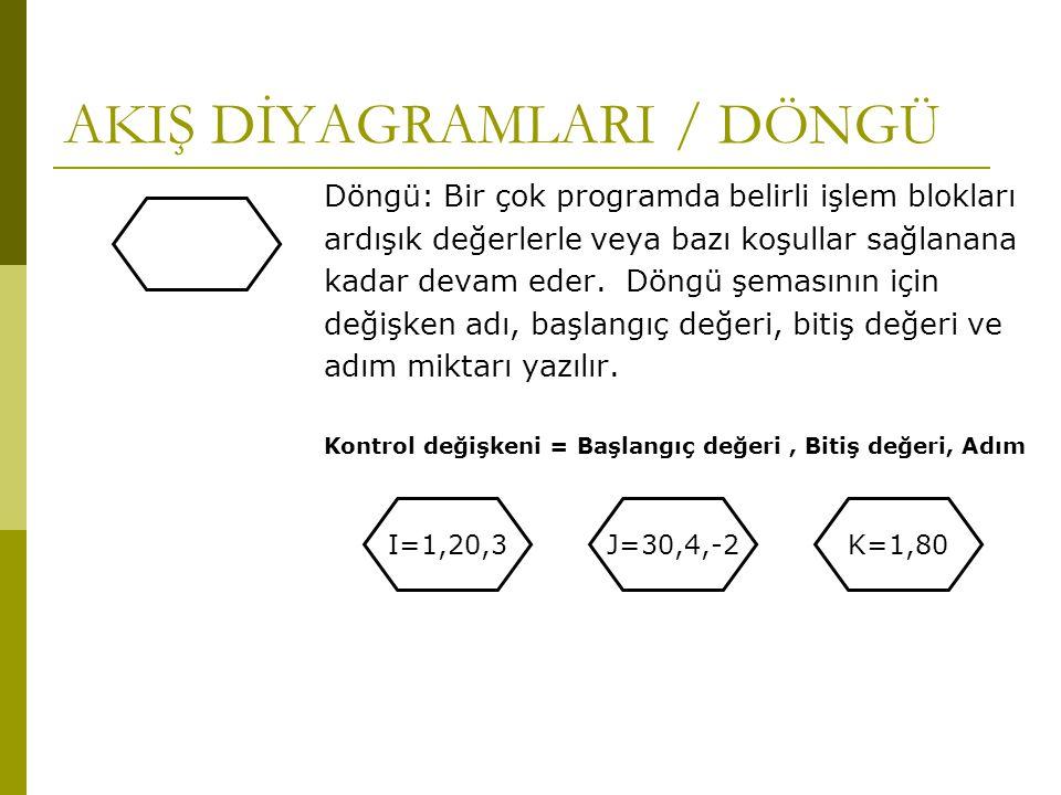 AKIŞ DİYAGRAMLARI / DÖNGÜ