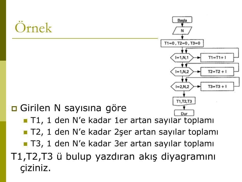 Örnek Girilen N sayısına göre