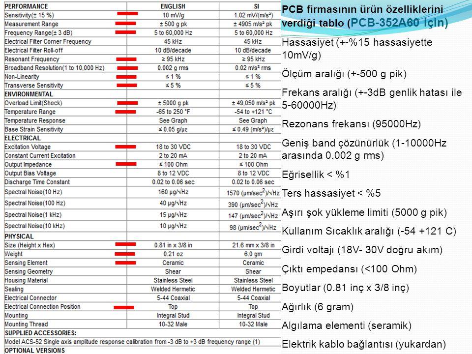 PCB firmasının ürün özelliklerini verdiği tablo (PCB-352A60 için)