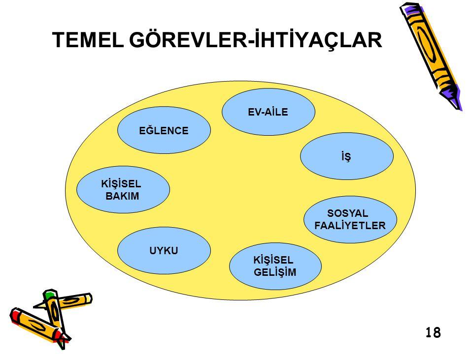 TEMEL GÖREVLER-İHTİYAÇLAR