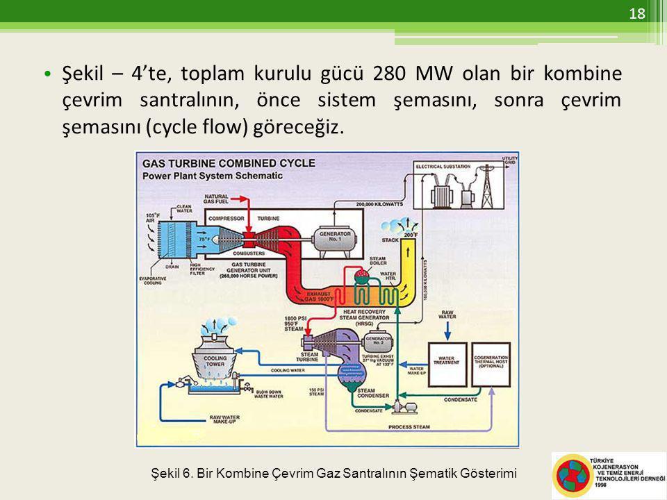 Şekil – 4'te, toplam kurulu gücü 280 MW olan bir kombine çevrim santralının, önce sistem şemasını, sonra çevrim şemasını (cycle flow) göreceğiz.