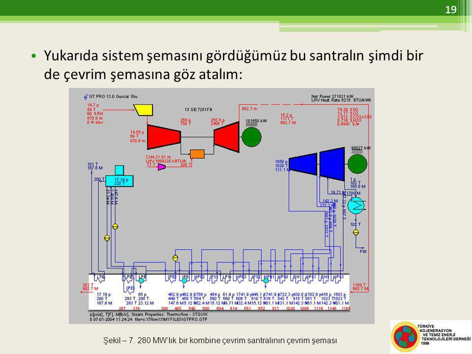 Yukarıda sistem şemasını gördüğümüz bu santralın şimdi bir de çevrim şemasına göz atalım: