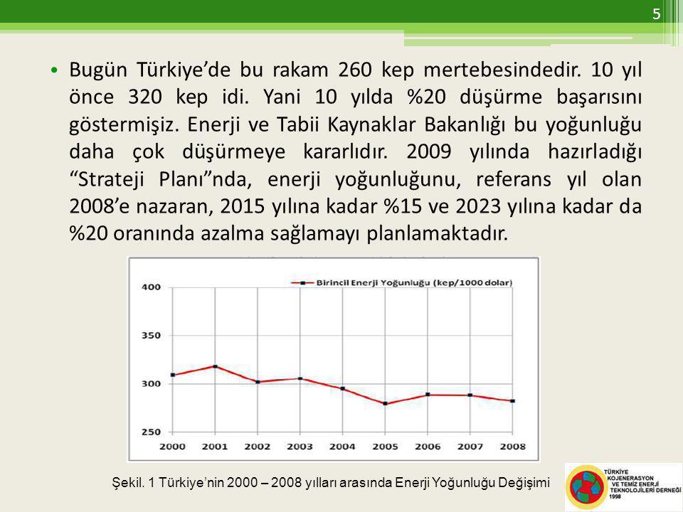 Bugün Türkiye'de bu rakam 260 kep mertebesindedir