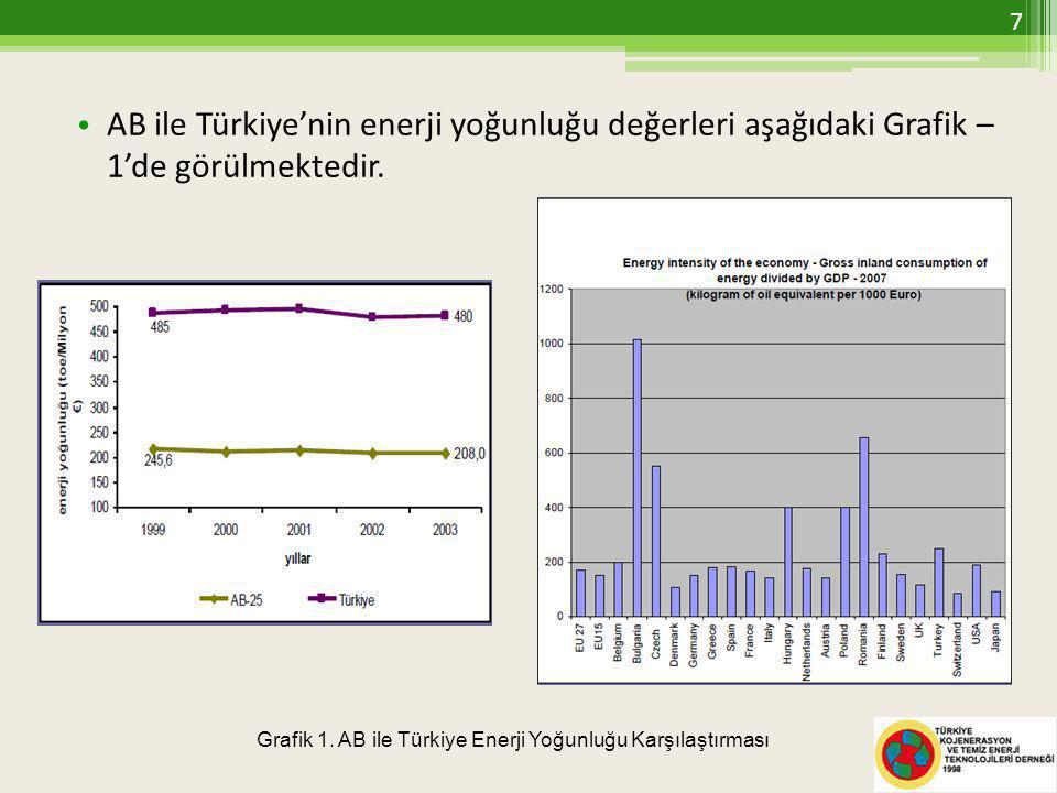 AB ile Türkiye'nin enerji yoğunluğu değerleri aşağıdaki Grafik – 1'de görülmektedir.