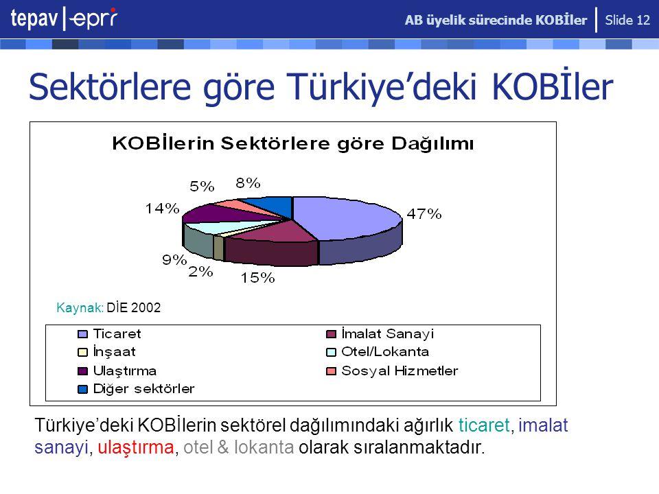 Sektörlere göre Türkiye'deki KOBİler