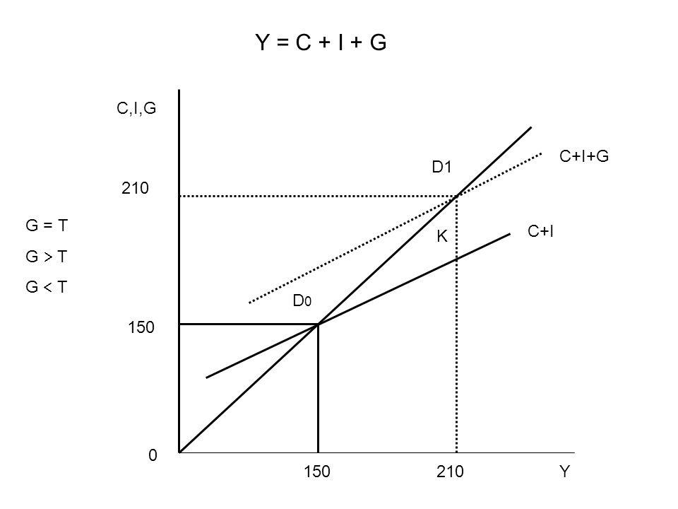 Y = C + I + G C,I,G C+I+G D1 210 G = T G  T G  T C+I K D0 150 150