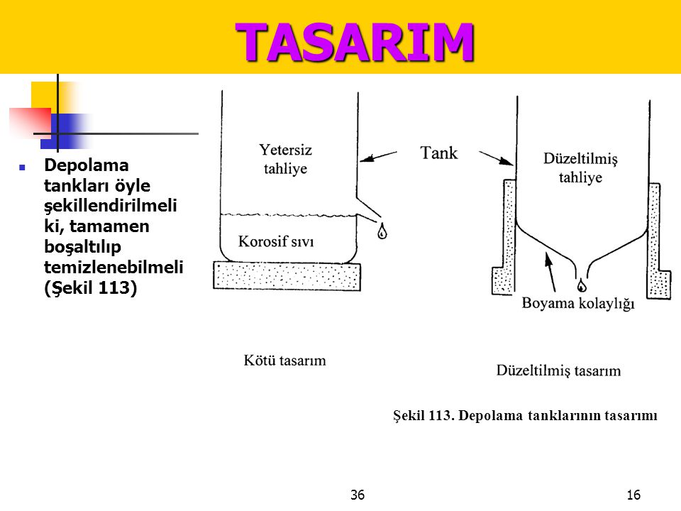 TASARIM Depolama tankları öyle şekillendirilmeli ki, tamamen boşaltılıp temizlenebilmeli (Şekil 113)