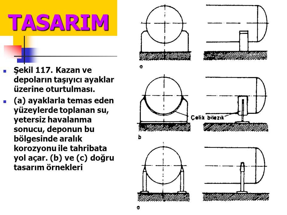 TASARIM Şekil 117. Kazan ve depoların taşıyıcı ayaklar üzerine oturtulması.