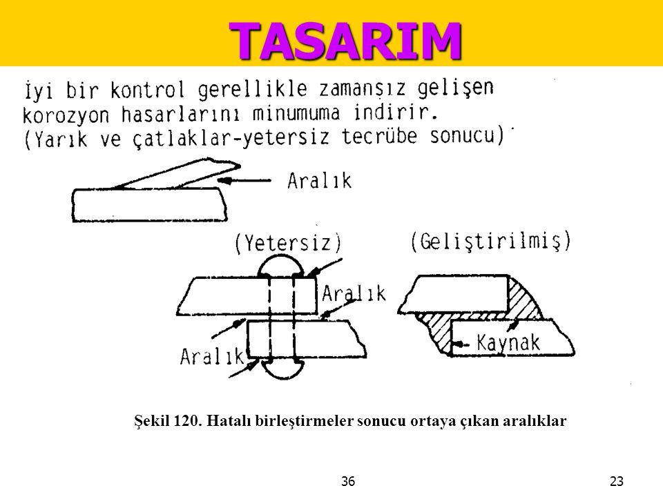 TASARIM Şekil 120. Hatalı birleştirmeler sonucu ortaya çıkan aralıklar