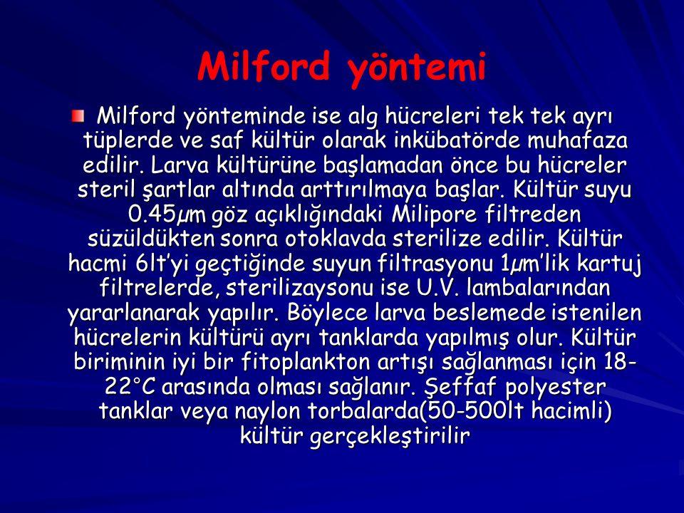 Milford yöntemi