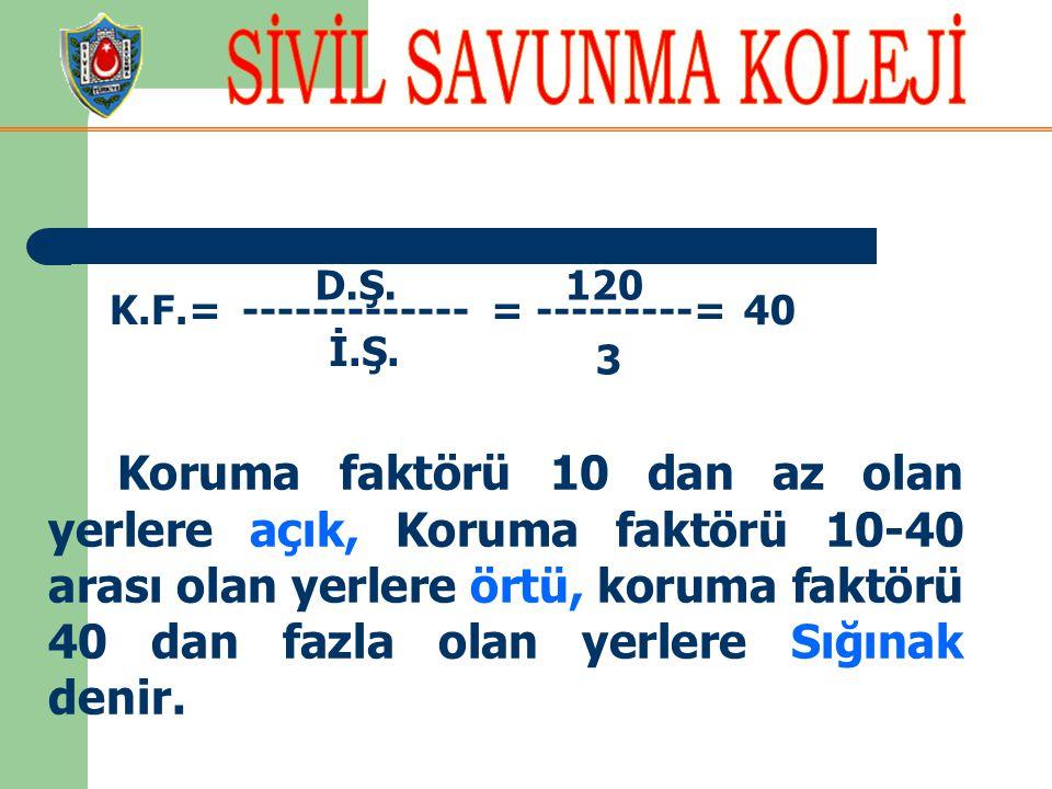 D.Ş. 120. K.F.= ------------- = ---------= 40. İ.Ş. 3.