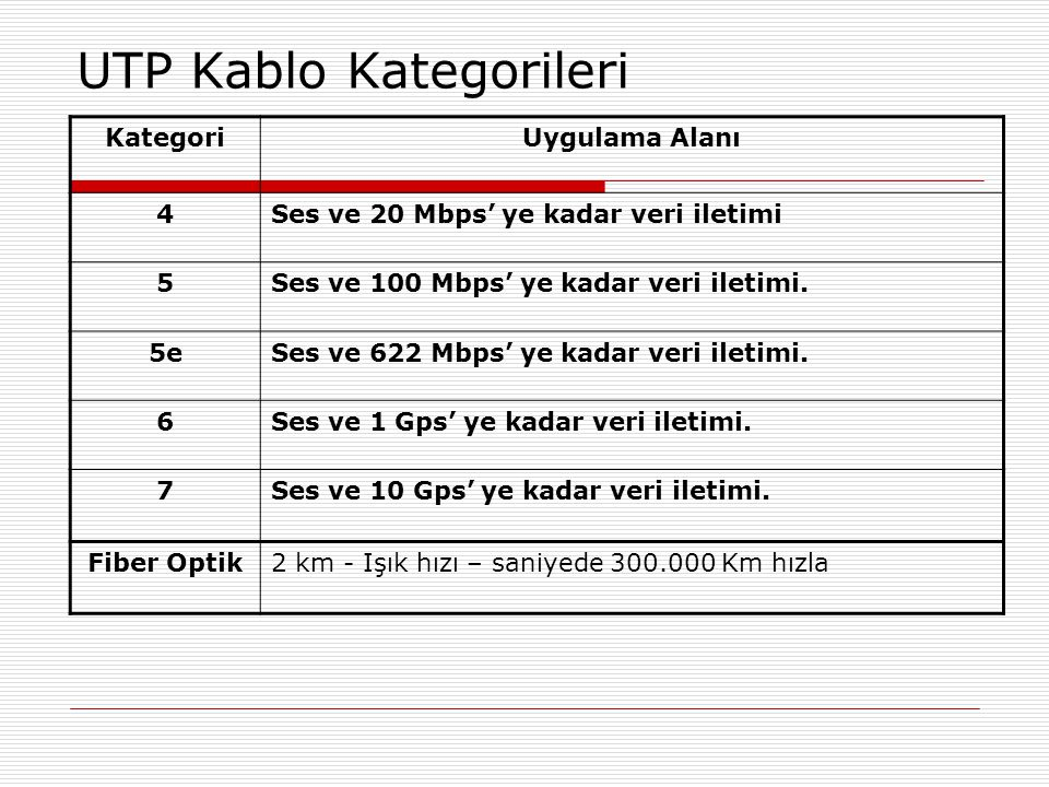 UTP Kablo Kategorileri