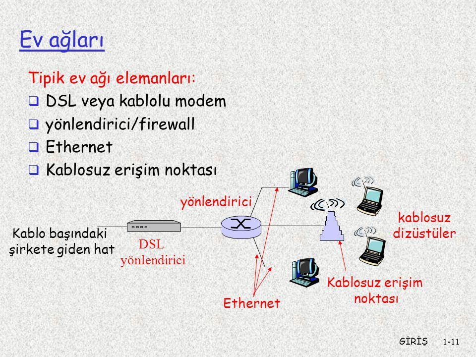 Ev ağları Tipik ev ağı elemanları: DSL veya kablolu modem