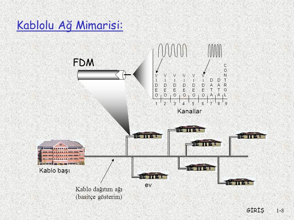 Kablolu Ağ Mimarisi: FDM Kanallar Kablo başı ev Kablo dağıtım ağı