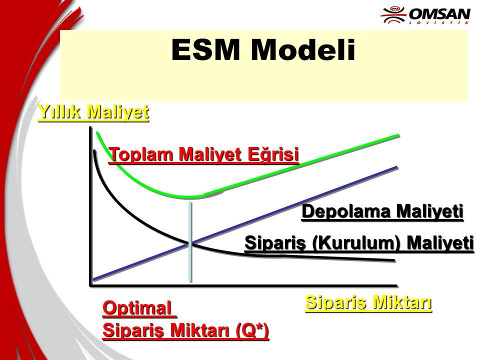 ESM Modeli Yıllık Maliyet Toplam Maliyet Eğrisi Depolama Maliyeti
