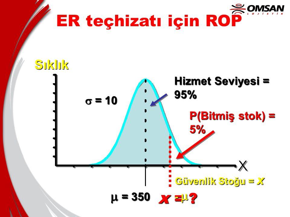 ER teçhizatı için ROP x = Sıklık m = 350 Hizmet Seviyesi = 95%