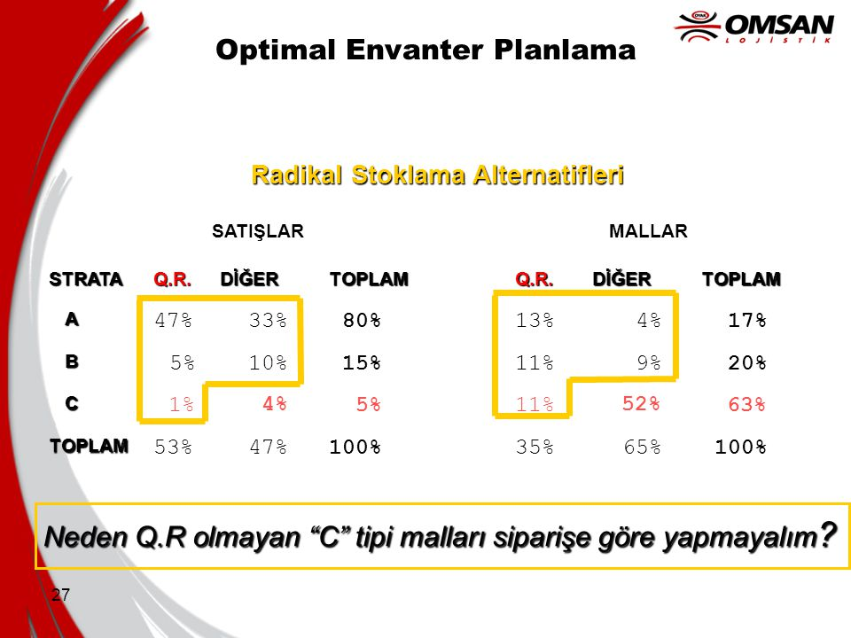 Optimal Envanter Planlama
