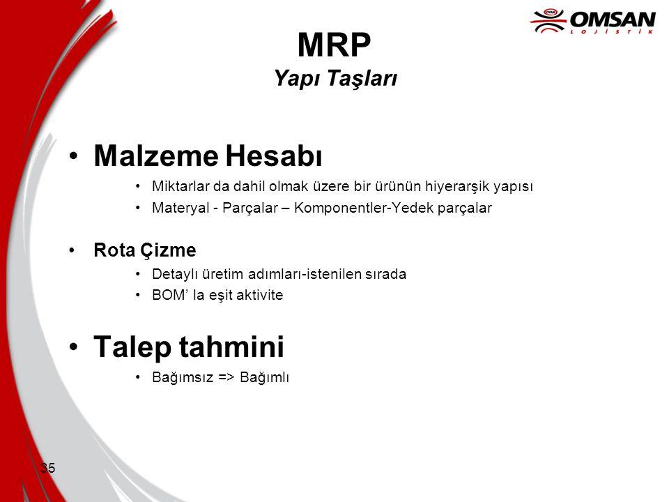 MRP Yapı Taşları Malzeme Hesabı Talep tahmini Rota Çizme
