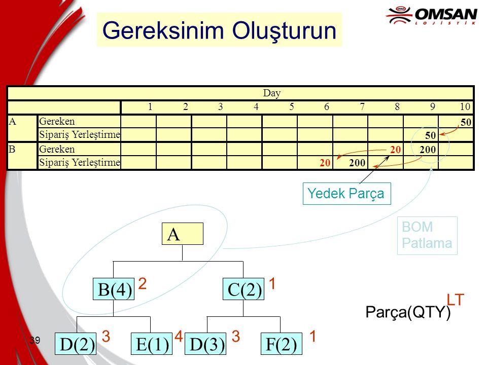 Gereksinim Oluşturun B(4) E(1) D(2) C(2) F(2) D(3) A 2 1 3 4
