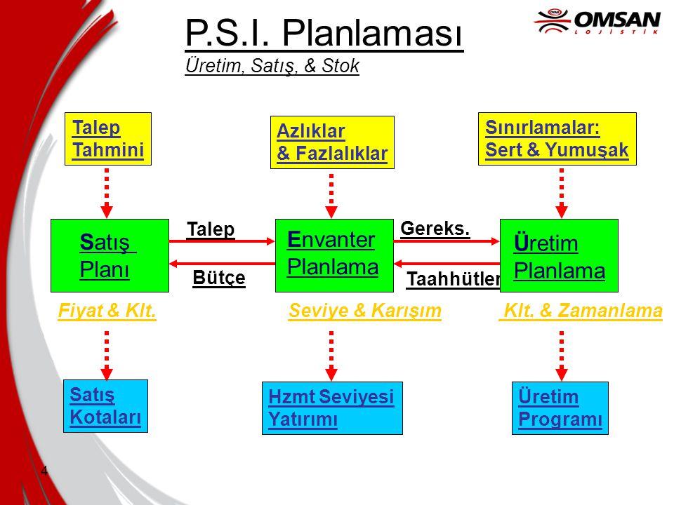 P.S.I. Planlaması Envanter Satış Üretim Planlama Planı Planlama