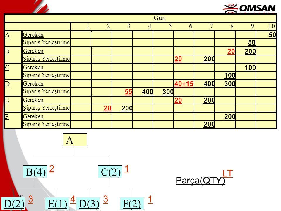 B(4) E(1) D(2) C(2) F(2) D(3) A 2 1 3 4 Parça(QTY) LT Gün 1 2 3 4 5 6