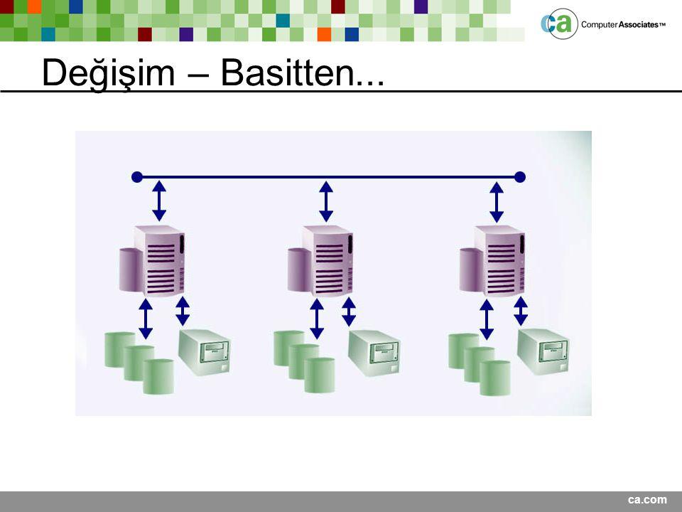 Değişim – Basitten... Presentation Title <Date>