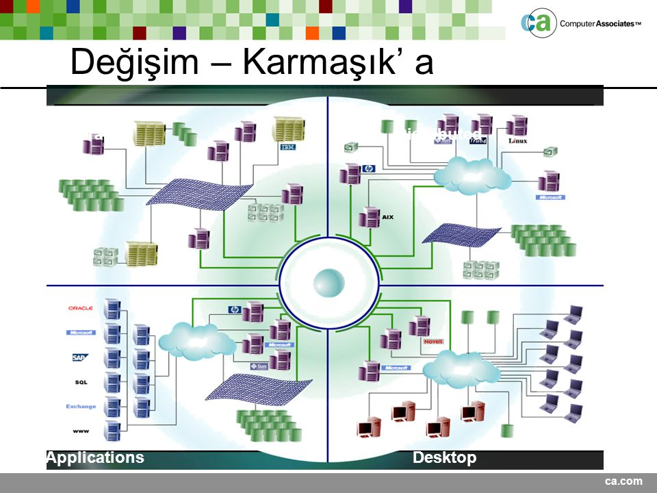 Değişim – Karmaşık' a Mainframe Distributed Applications Desktop