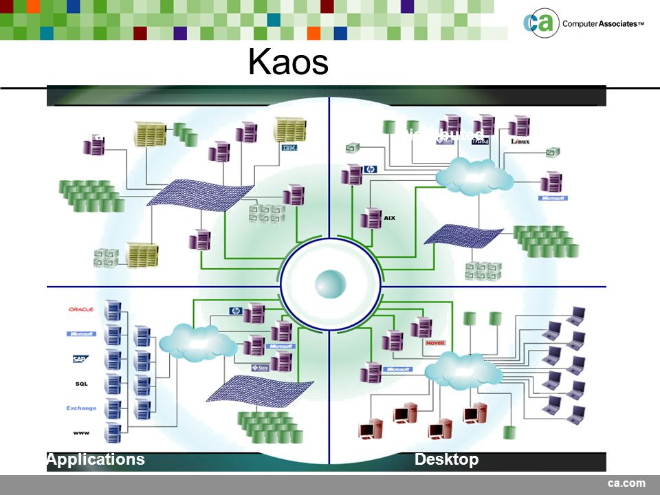 Kaos Mainframe Distributed Applications Desktop Presentation Title