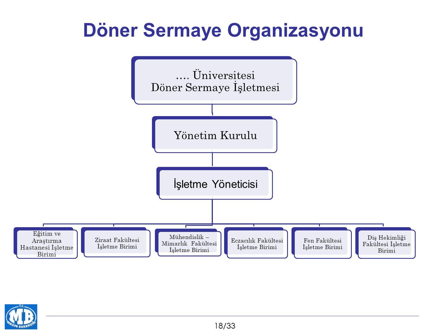 Döner Sermaye Organizasyonu