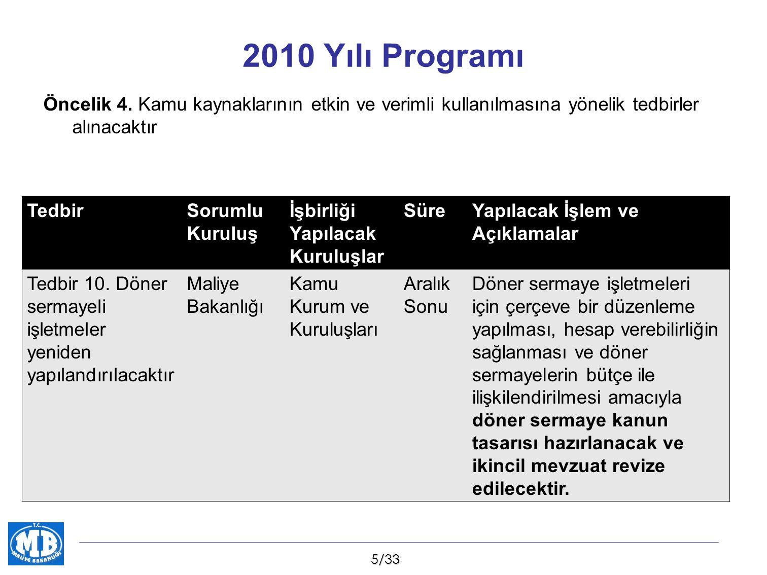 2010 Yılı Programı Öncelik 4. Kamu kaynaklarının etkin ve verimli kullanılmasına yönelik tedbirler alınacaktır.
