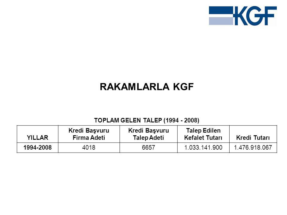 RAKAMLARLA KGF TOPLAM GELEN TALEP (1994 - 2008) YILLAR
