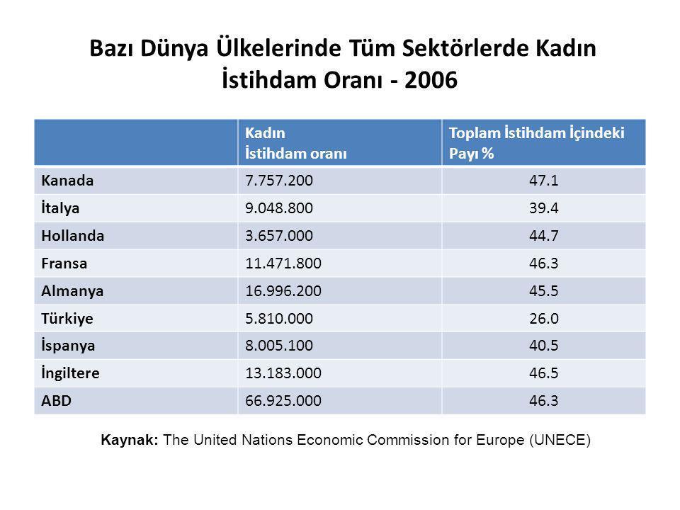 Bazı Dünya Ülkelerinde Tüm Sektörlerde Kadın İstihdam Oranı - 2006